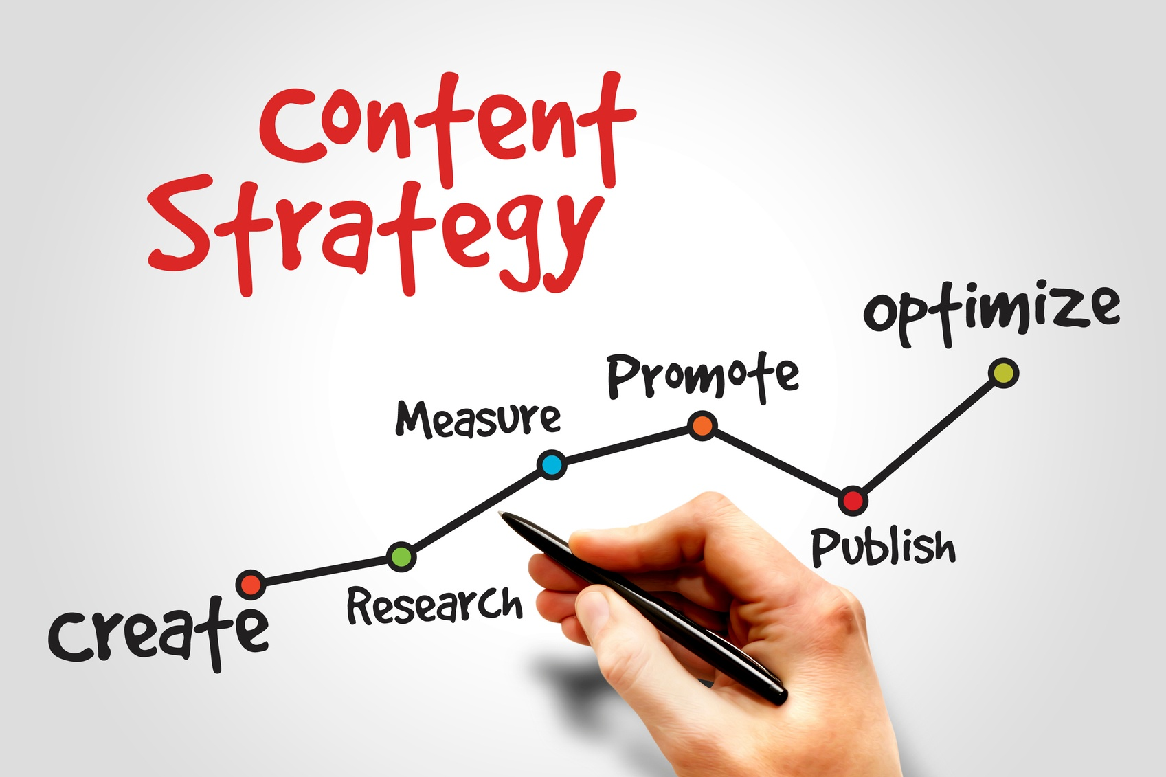 Content is the new SEO